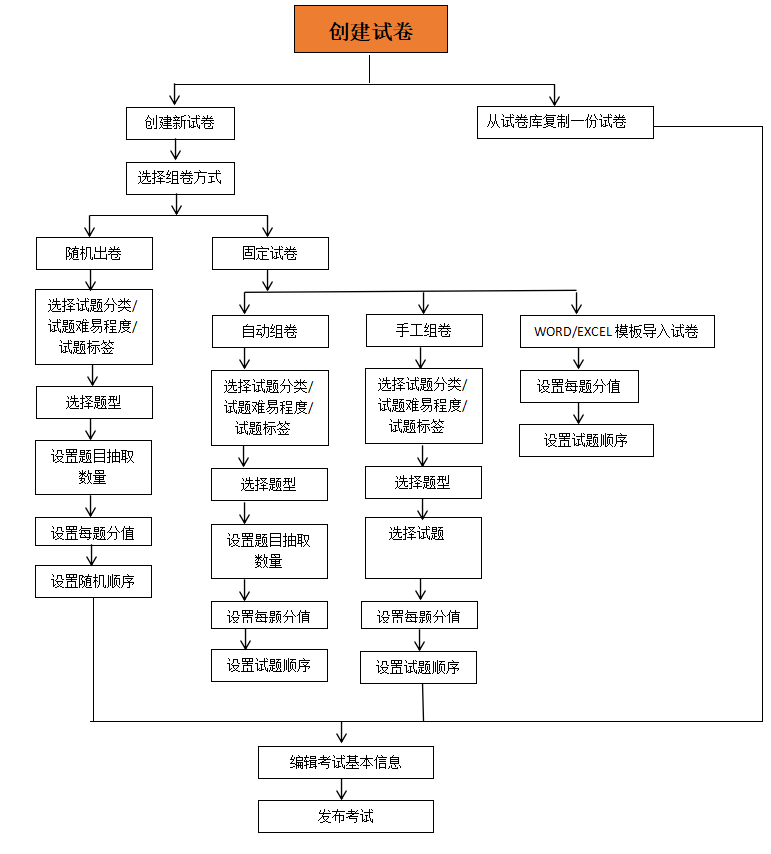创建考试流程图.png