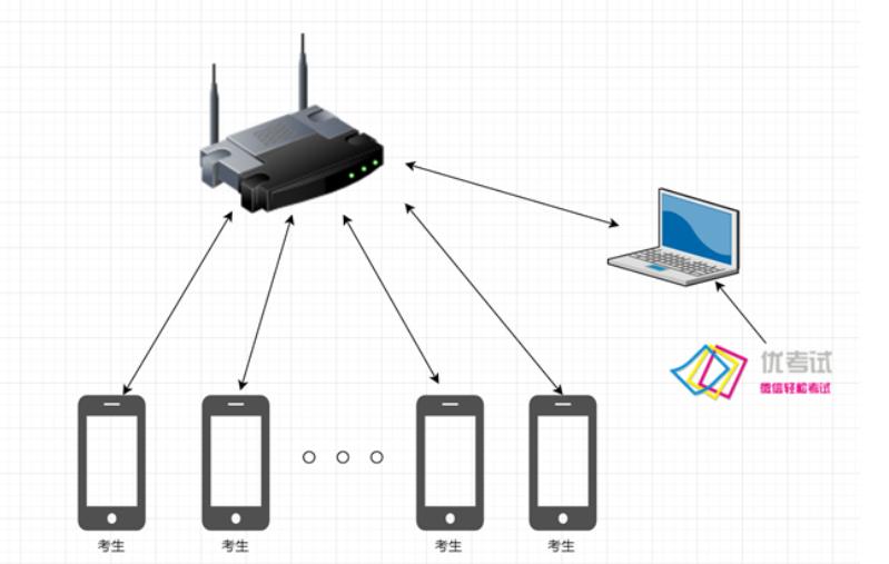 新版考试系统运行环境介绍